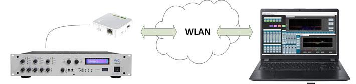 Mixercontrol WLAN